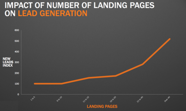 landing pages to leads graph resized 600