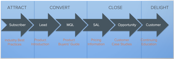 B2B Content Marketing Stages