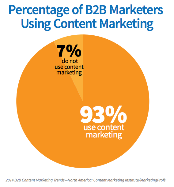 B2B_marketers_using_content_marketing