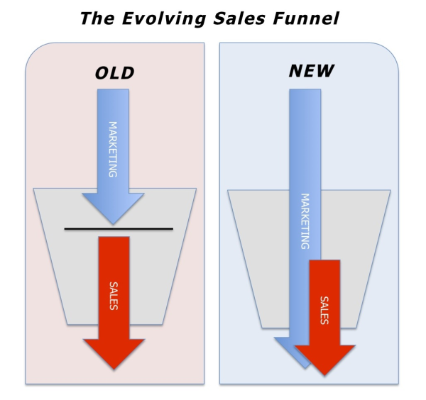 The Evolving Sales Funnel