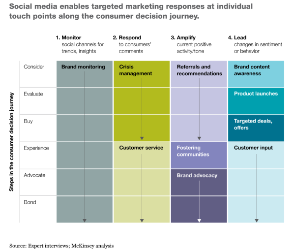 social media touchpoints resized 600