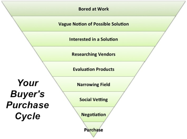 Buyer's Purchase Cycle