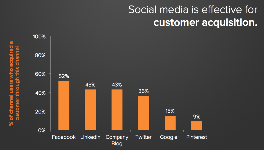 Customer_Acquisition_Social_Media