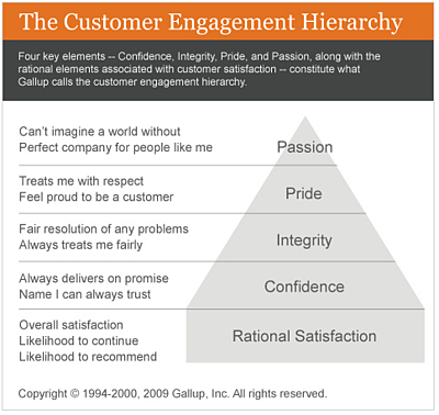 The Customer Engagement Hierarchy resized 600