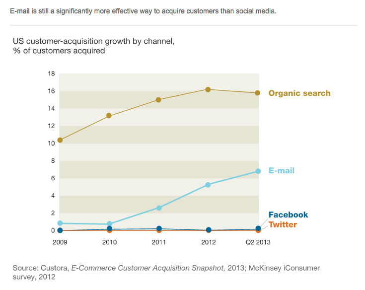 McKinsey.Email.Effectiveness