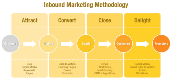 B2B Inbound Marketing Methodology