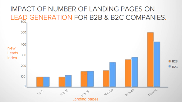 Landing Page Conversion Increase resized 600