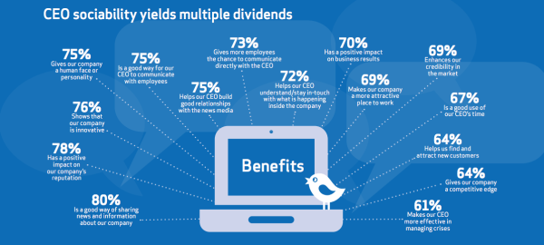 Benefits of Social CEOs resized 600