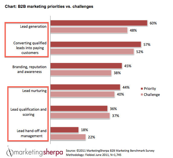 B2B MARKETING PRIORITIES resized 600