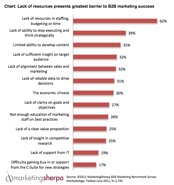 BARRIERS TO B2B MARKETING SUCCESS resized 600