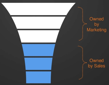 Sales Funnel resized 600