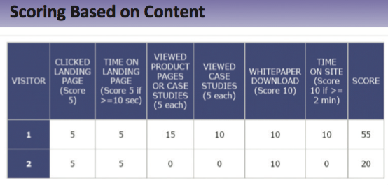lead scoring based on content resized 600