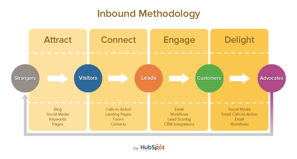 inbound methodology v11 resized 600
