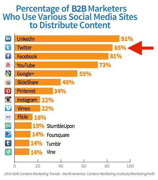Twitter Usage by B2B Marketers