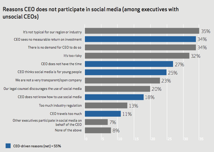 CEO Barriers to Social Media