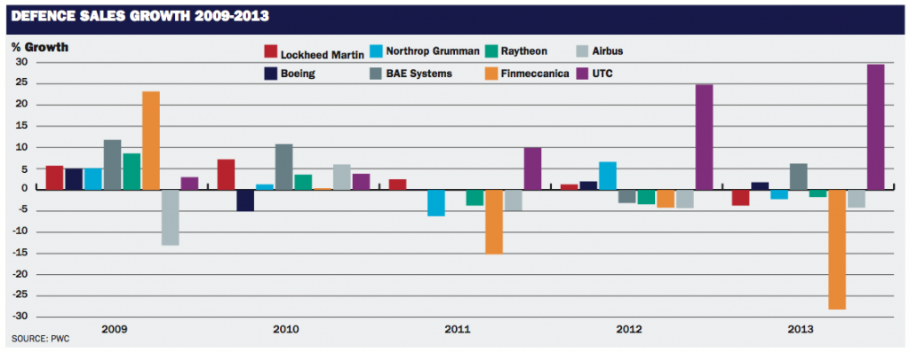 Defence Sales Growth 2009-2013