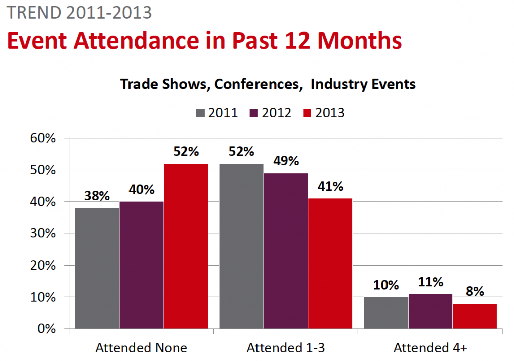 Defense Industry Trade Show Attendance