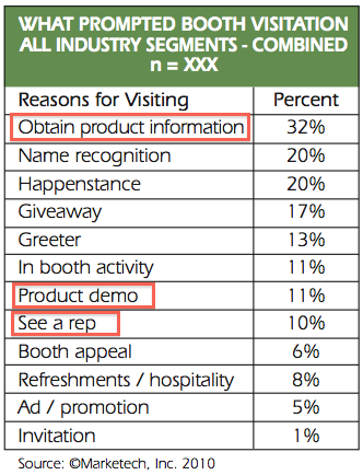Reasons for Trade Show Exhibit Visitation