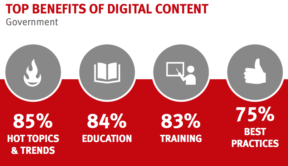 top benefits of digital content for gov't buyers
