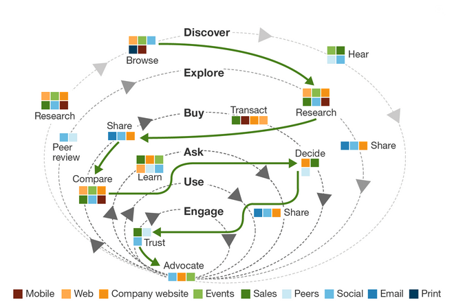 concentric_buyer_journey_circles_with_vehicles