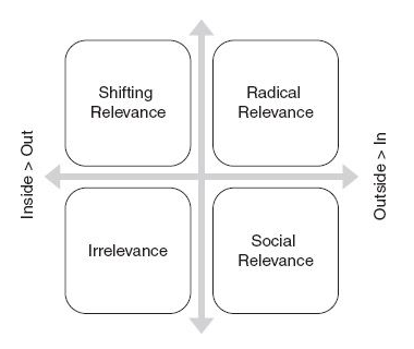 Relevance_Maturity_Matrix